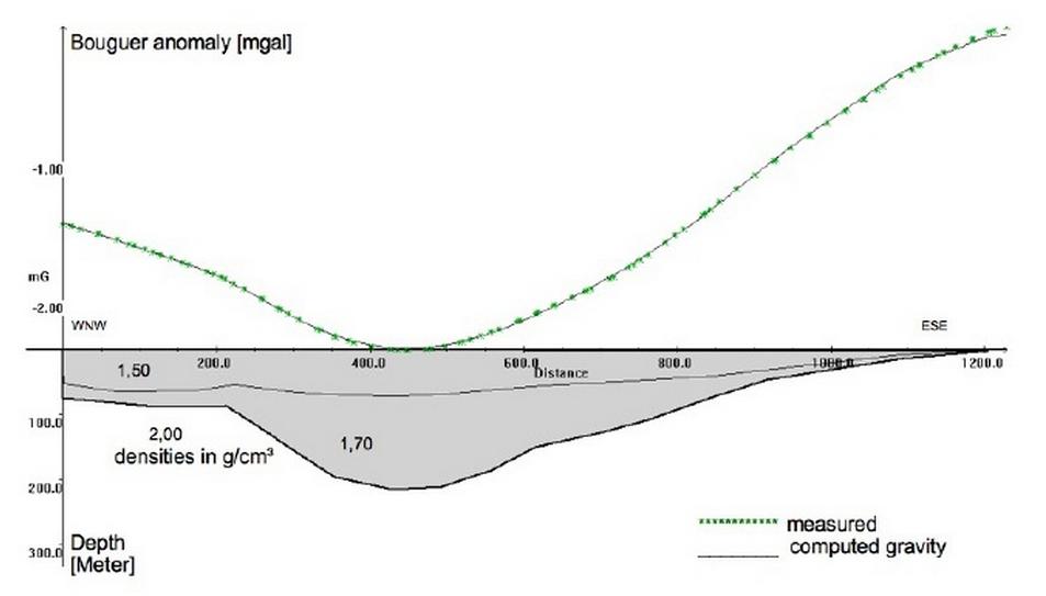 Tüttensee Meteoritenkrater Gravimetrie 2D Modell Regionalfeld