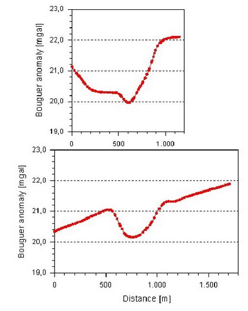 Tüttensee Meteoritenkrater Gravimetrie Profile Bouguer Restfeld