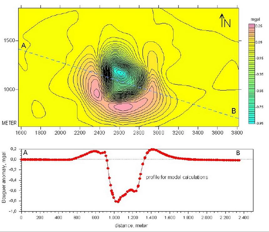 Tüttensee Meteoritenkrater Gravimetrie Modellierung Profil