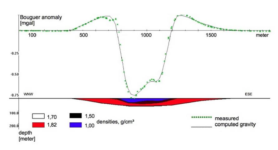 Tüttensee Meteoritenkrater Gravimetrie Dichtemodell