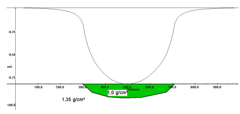 Meteoritenkrater Gravimetrie Modellierung Wasserkörper 2
