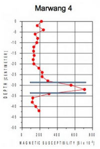 Chiemgau Impakt Peak magnetische Suszeptibilität