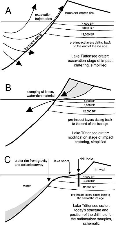 Kraterbildung durch Auswurf beim Impakt
