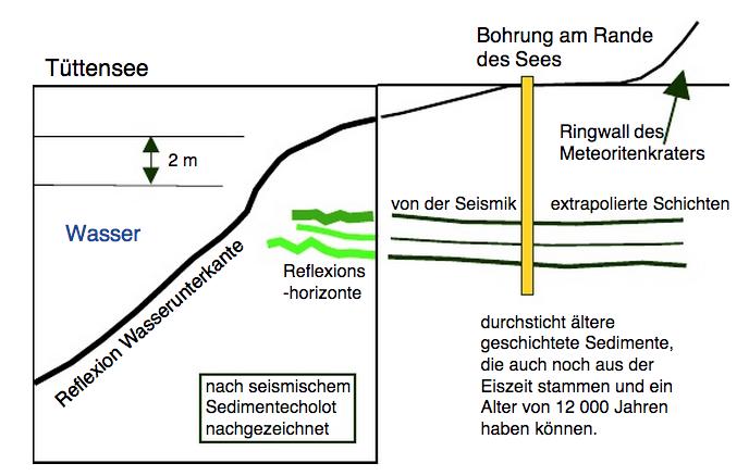seismische Messungen vom Tüttensee-Krater und die verfehlte LfU-Bohrung