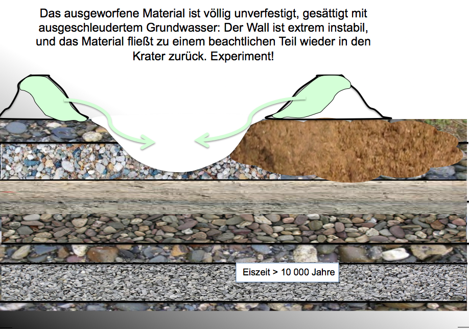 Bildfolge 4 Kraterbildung Tüttensee Chiemgau Impakt