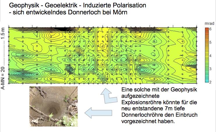 IP Messung Donnerloch Kienberg Chiemgau Impakt