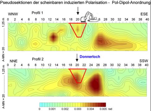 Induzierte Polarisation-Sektionen Donnerloch Chiemgau-Impakt