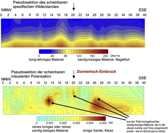 Chiemgau-Impakt Geophysik Geoelektrik Donnerloch Kienberg