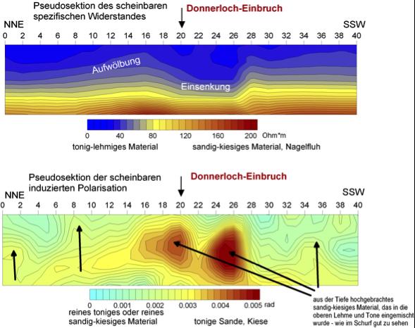 Pseudosektionen komplexer Widerstand Donnerloch Chiemgau Impakt