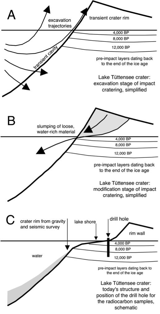 Chiemgau-Impakt Entstehung des Meteoritenkraters