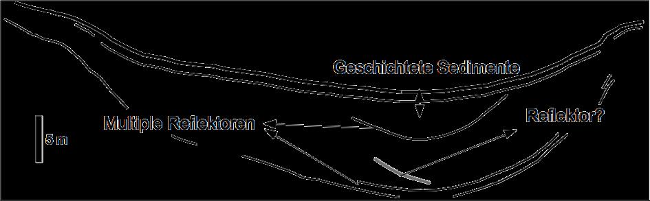 Sedimentechographie Tüttensee Meteoritenkrater seismische Reflexionen