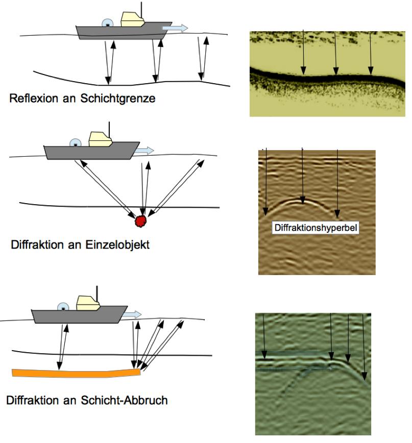 Seismik Tüttensee-Krater Diffrakktionshypeln