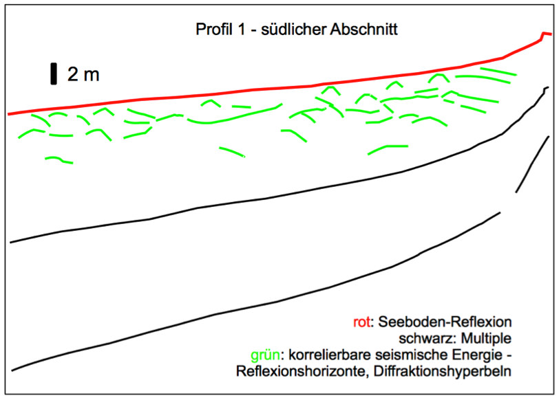 Sedimentechographie Seismik Tüttensee Reflexionselemente Profil 1