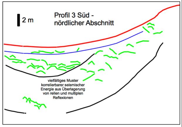 Sedimentechographie Seismik Tüttensee Reflexionselemente Profil 3 süd