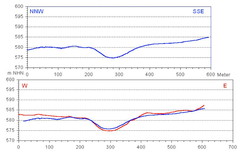 Chiemgau Impakt Krater Riederting DGM 1 Höhenprofile