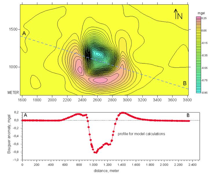 Gravimetrie am Tüttensee-Krater, Ring aus erhöhter Dichte durch Schock-Kompromierung