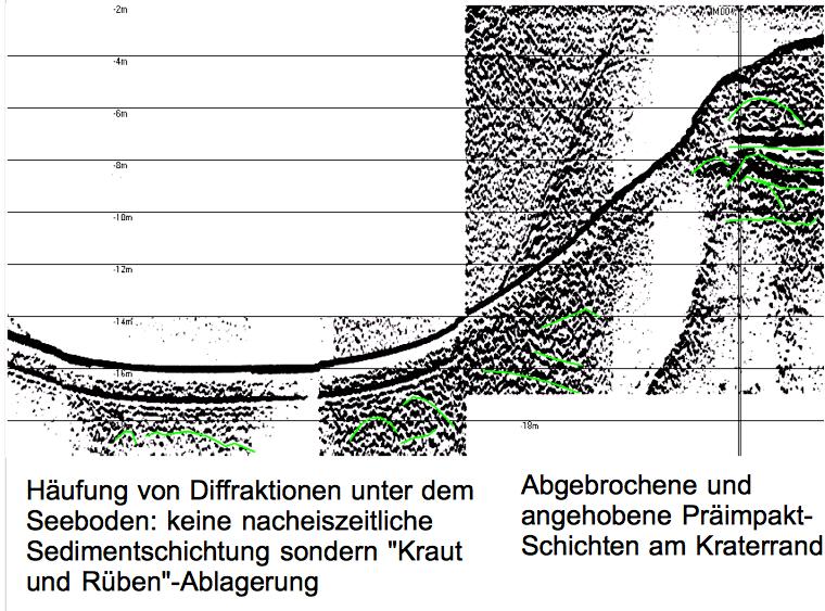 Seismik - Sediment-Echolot vom Tüttensee mit Reflexionsbildern als Beleg für den Impakt